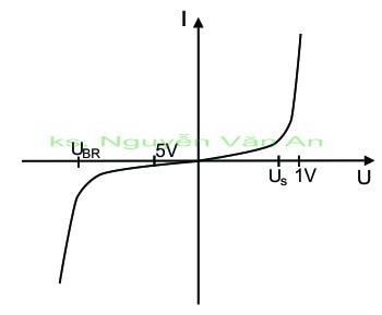 đặc tuyến diode