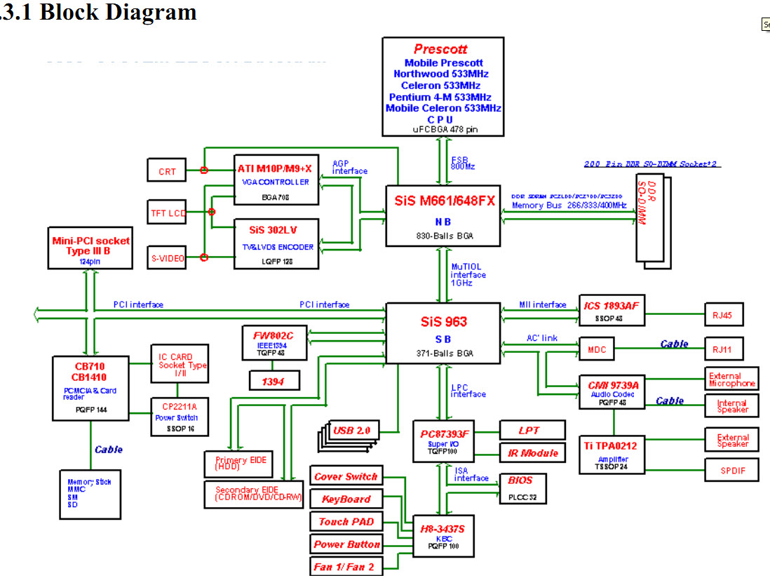 block diagram of laptop motherboard – the wiring diagram,Block diagram,Block Diagram Of Laptop